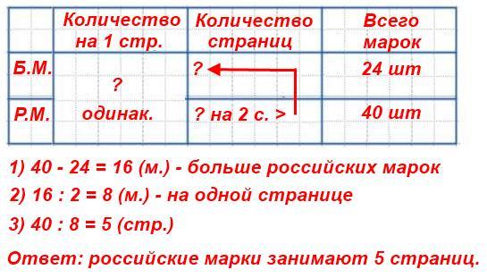 248.У мальчика в коллекции было 24 болгарские марки и 40 российских марок. Он поместил их в альбом, поровну на каждую страницу. Российские марки заняли на 2 страницы больше, чем болгарские. Сколько страниц было занято российскими марками
