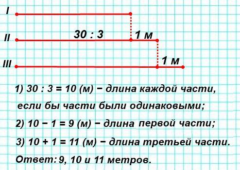 Капроновый шнур длиной 30 м разрезали на 3 части так, что одна часть на 1 м длиннее другой и на 1 м короче третьей. Найди длину каждой части. Совет: сделай схематический чертеж.