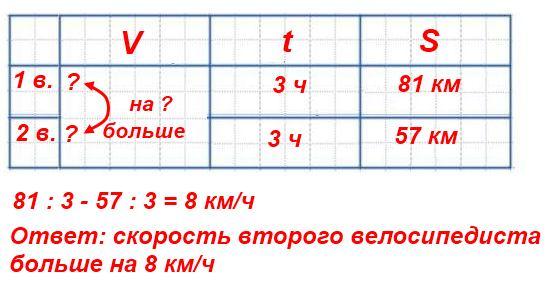 294. Составь задачу по выражению 81 : 3 - 57 : 3