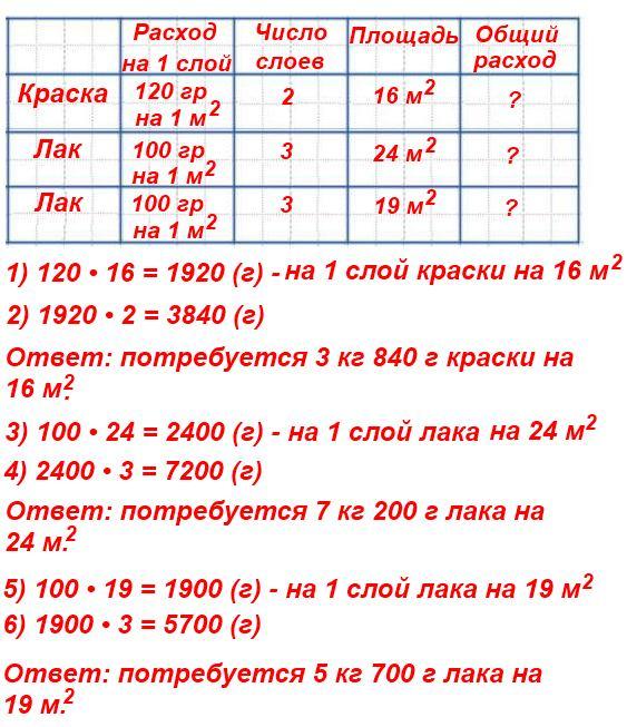 Используя данные таблицы, составь и реши задачи, в которых нужно узнать, сколько краски или лака потребуется для покрытия пола комнаты площадью 16 м