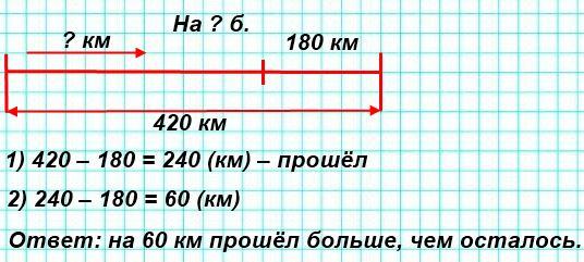 Расстояние между двумя городами 420 км. Поезду на пути из одного города в другой осталось пройти 180 км. На сколько километров больше поезд прошёл, чем ему осталось пройти