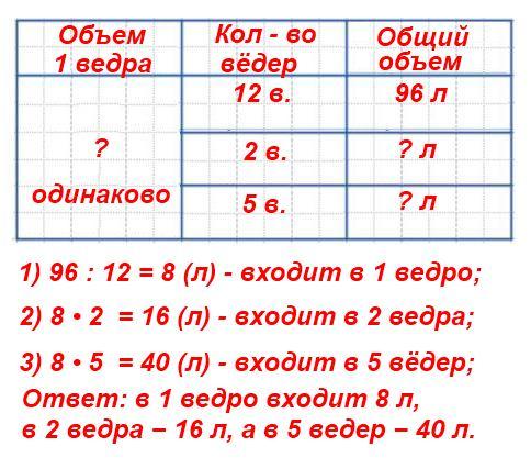 Чтобы заполнить бочку вместимостью 96 л, нужно принести 12 вёдер воды. Сколько литров воды входит в 1 ведро? в 2 ведра? в 5 вёдер