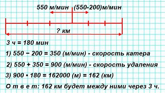Теплоход и катер отошли одновременно от одной пристани в противоположных направлениях. Скорость теплохода 550 м/мин, а скорость катера на 200 м/мин меньше