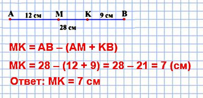 Длина отрезка АВ равна 28 см. Точки М и К принадлежат этому отрезку, причём точка К лежит между точками М и В, AM = 12 см, ВК = 9 см. Найдите длину отрезка МК.