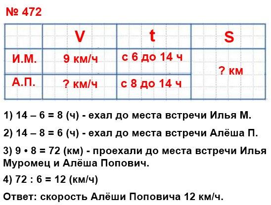 В 6 ч утра из Мурома в Киев выехал со скоростью 9 км/ч Илья Муромец. В 8 ч утра из Мурома в Киев выехал Алёша Попович и догнал Илью Муромца в 2 ч дня