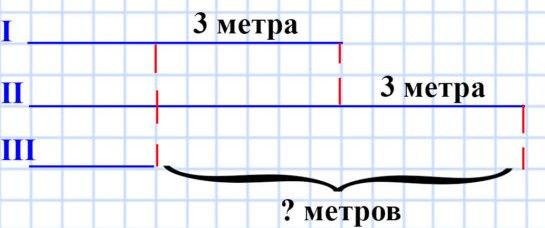 Верёвку разрезали на три куска так, что первый кусок оказался на 3 м короче второго и на 3 м длиннее третьего куска. На сколько метров третий кусок короче второго