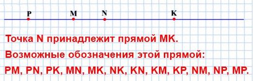 Отметьте в тетради точки М и К и проведите через них прямую. Отметьте на отрезке МК точку N. Принадлежит ли точка N прямой МК? Отметьте на прямой МК точку Р, лежащую вне отрезка МК. Запишите все возможные обозначения этой прямой