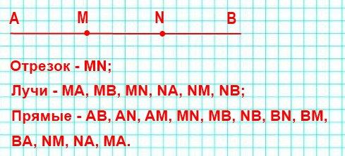 На прямой АВ отмечены две точки М и N. Назовите фигуры, которые при этом образовались