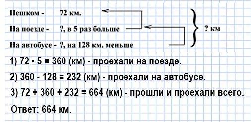Группа туристов прошла пешком 72 км, проехала на поезде расстояние в 5 раз большее, чем прошла пешком, а на автобусе проехала на 128 км меньше, чем на поезде