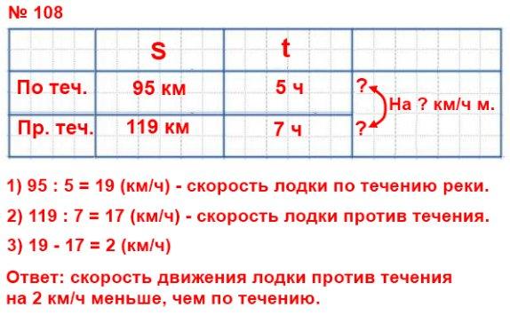 По течению реки лодка проплывает 95 км за 5 ч, а против течения - 119 км за 7 ч. На сколько скорость движения лодки против течения меньше её скорости движения по течению