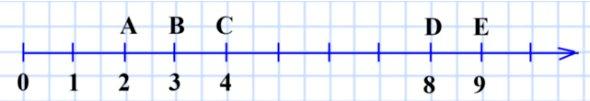 Начертите координатный луч и отметьте на нём точки, изображающие числа: 2, 3, 4, 8, 9