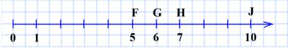 Начертите координатный луч и отметьте на нём точки, изображающие числа: 5, 6, 7, 10