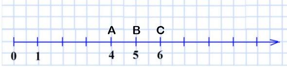 Начертите координатный луч и отметьте на нём все натуральные числа, которые больше 3 и меньше 7