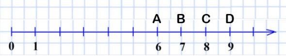 Начертите координатный луч и отметьте на нём все натуральные числа, которые больше 5 и меньше 10