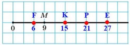 Перенесите в тетрадь рисунок 60. Отметьте на координатном луче точки Е (27), F(6), К (15), Р(21)