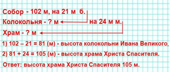 Высота Исаакиевского собора (г. Санкт-Петербург) равна 102 м, что на 21 м больше высоты колокольни Ивана Великого на территории Московского Кремля. Высота колокольни Ивана Великого на 24 м меньше высоты храма Христа Спасителя в Москве