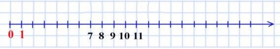 Отметьте на координатном луче натуральные числа, которые больше 6, но меньше 12