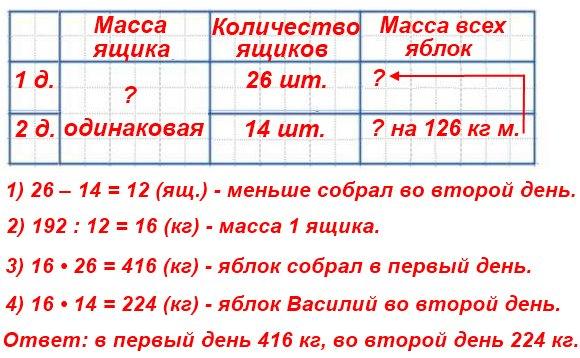 В первый день Василий собрал в своём саду 26 ящиков яблок, а во второй - 14 таких же ящиков яблок. Сколько килограммов яблок собрал Василий в первый день и сколько - во второй, если во второй день он собрал на 192 кг меньше, чем в первый