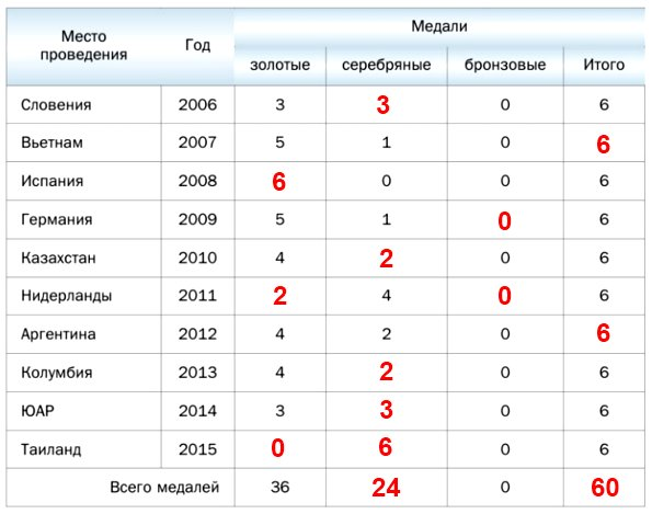 Заполните имеющиеся пропуски в таблице, в которой приведены данные о выступлениях российских школьников на международных математических олимпиадах в 2006-2015 гг