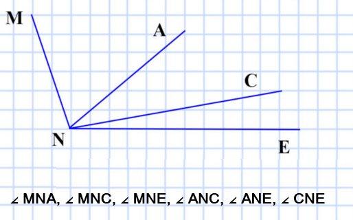 Начертите угол MNE и проведите лучи NA и NC между его сторонами. Запишите все образовавшиеся углы