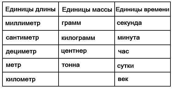 Выпиши в первый столбик названия единиц длины, во второй − названия единиц массы, в третий − названия единиц времени