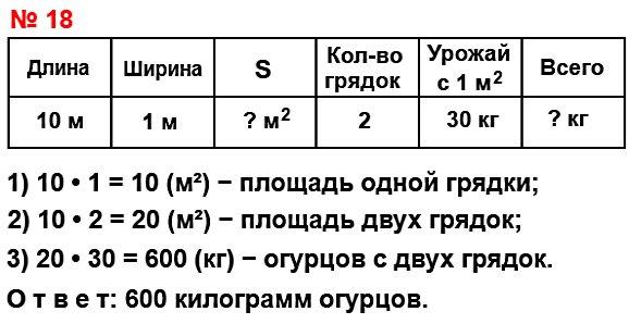 В теплице с 1 м снимают 30 кг огурцов. Сколько килограммов огурцов при такой урожайности можно вырастить в теплице на двух грядках прямоугольной формы длиной 10 м и шириной 1 м каждая