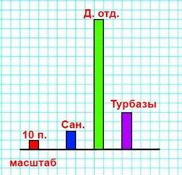 Выбери масштаб и построй диаграмму количества путёвок разных видов, используя решение задачи 20