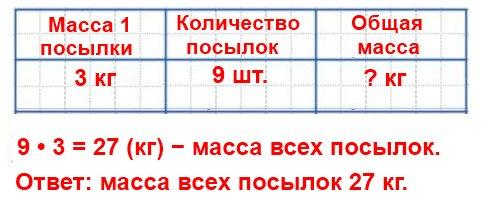 Составь свою задачу на нахождение массы нескольких одинаковых посылок, если известны масса одной посылки и количество таких посылок, и реши ее