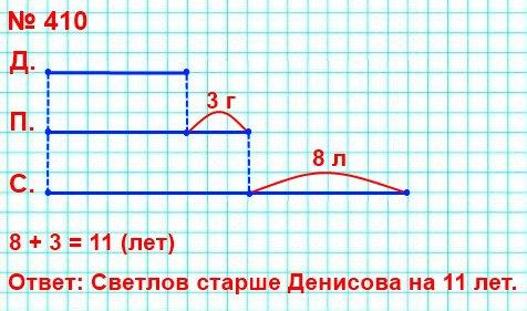 Петров на 8 лет младше, чем Светлов, но на 3 года старше, чем Денисов. Кто моложе всех? Насколько лет Светлов старше Денисова