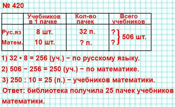 Школьная библиотека получила32пачки учебников русского языка, по8штук в каждой и несколько пачек учебников математики, по10штук в каждой. Всего было получено506учебников русского языка и математики