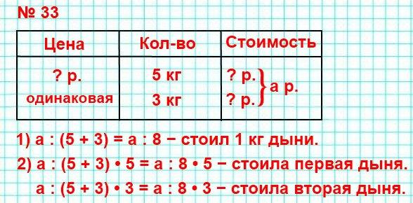 Покупателю продали дыни по одинаковой цене за 1 кг: одну массой 5 кг, другую массой 3 кг. Вся эта покупка стоила а рублей