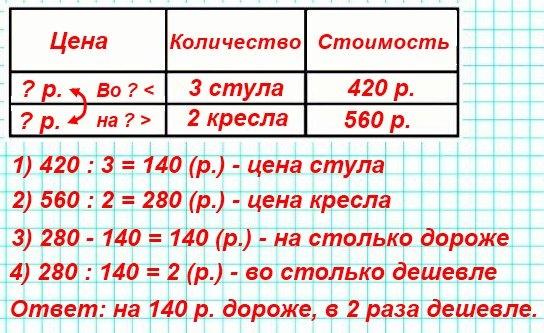 27.За 3 стула заплатили 120 р., а за 2 кресла - 560 р. На сколько рублей кресло дороже стула? Во сколько раз стул дешевле кресла?