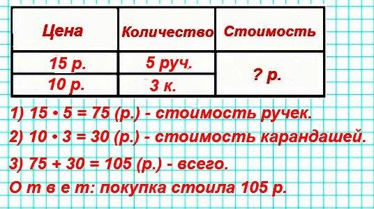 5.Купили 5 ручек по цене 15 р. и 3 карандаша по цене 10 р. Сколько стоила покупка? Дополни условие и реши задачу.