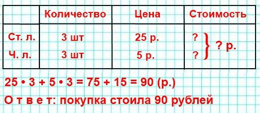 5. Цена одной столовой ложки □ р., а чайной — □ р., купили по 3 тех и других ложек. Сколько рублей стоила покупка