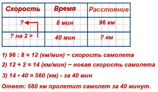 113.За 8 мин самолет, двигаясь с одинаковой скоростью, пролетел 96 км. Какое расстояние он пролетит за 40 мин, если его скорость увеличится на 2 км/мин?