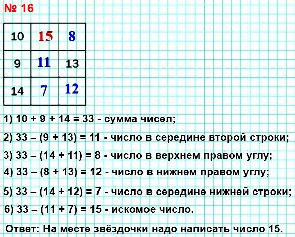 16. В квадрате (рис. 1) суммы чисел в каждом столбце, в каждой строке и диагоналях должны быть одинаковыми. Найдите число, которое должно быть записано вместо звёздочки.