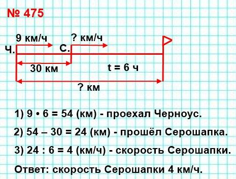 475. Расстояние между сёлами Грушевое и Яблоневое равно 30 км. Из этих сёл одновременно в одном направлении отправились казаки Серошапка и Черноус. Черноус скакал на коне со скоростью 9 км/ч и через 6 ч после начала движения