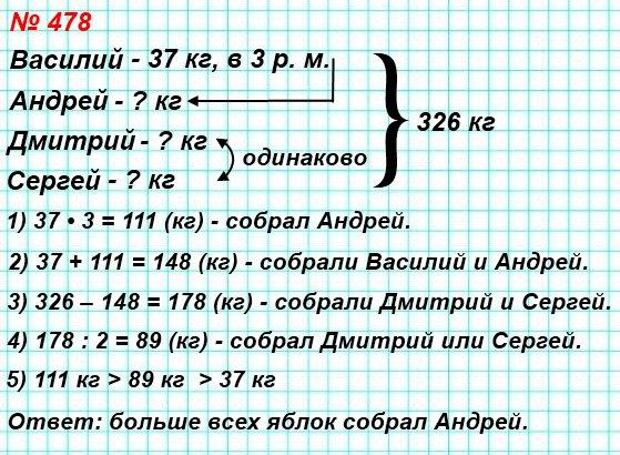 478. Школьники Василий, Андрей, Дмитрий и Сергей собрали 326 кг яблок. Василий собрал 37 кг яблок, что в 3 раза меньше, чем Андрей, а Дмитрий и Сергей собрали яблок поровну.