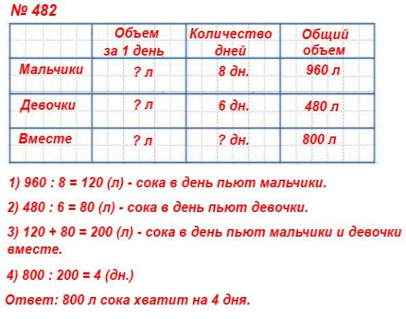 482. На сколько дней школьной столовой хватит 800 л сока, если мальчики за 8 дней выпивают 960 л сока, а девочки за 6 дней – 480 л?