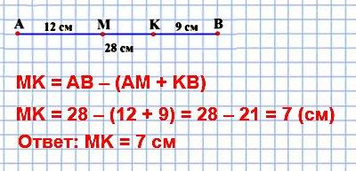 65. Длина отрезка АВ равна 28 см. Точки М и К принадлежат этому отрезку, причём точка К лежит между точками М и В, AM = 12 см, ВК = 9 см. Найдите длину отрезка МК.