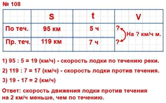 108. По течению реки лодка проплывает 95 км за 5 ч, а против течения – 119 км за 7 ч. На сколько скорость движения лодки против течения меньше её скорости движения по течению?