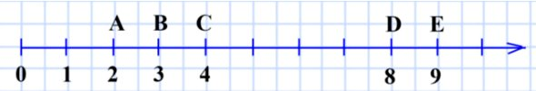 118. Начертите координатный луч и отметьте на нём точки, изображающие числа: 2, 3, 4, 8, 9.