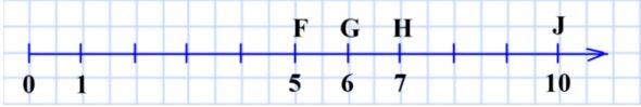119. Начертите координатный луч и отметьте на нём точки, изображающие числа: 5, 6, 7, 10.