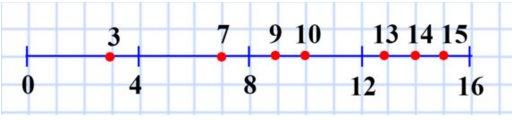 125. Начертите отрезок длиной 8 см. Над одним концом отрезка напишите число 0, а над другим – 16. Разделите отрезок на четыре равные части. Назовите числа, которые соответствуют каждому штриху деления. Отметьте на полученной шкале числа 3, 7, 9, 10, 13, 14, 15.
