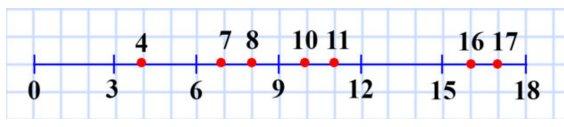 126. Начертите отрезок длиной 9 см. Над одним концом отрезка напишите число 0, а над другим – 18. Разделите отрезок на шесть равных частей. Назовите числа, которые соответствуют каждому штриху деления. Отметьте на полученной шкале числа 4, 7, 8, 10, 11, 16, 17.