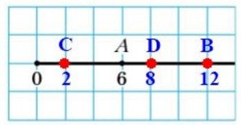 129. Перенесите в тетрадь рисунок 59. Отметьте на координатном луче точки В (12), С (2), D (8).