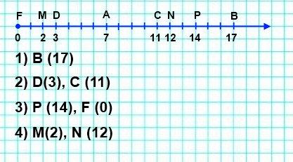 132. Начертите координатный луч и отметьте на нём точку, удалённую от точки А (7) на:  десять единичных отрезков