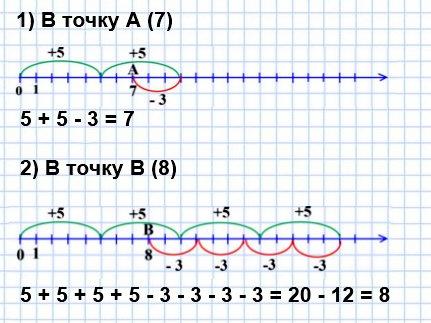 135. Кузнечик за один прыжок перемещается вдоль координатного луча вправо на пять единичных отрезков или влево – на три единичных отрезка.