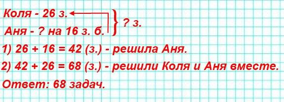 169. Аня и Коля решали задачи. Коля решил 26 задач, а Аня – на 16 задач больше. Сколько задач решили Коля и Аня вместе?