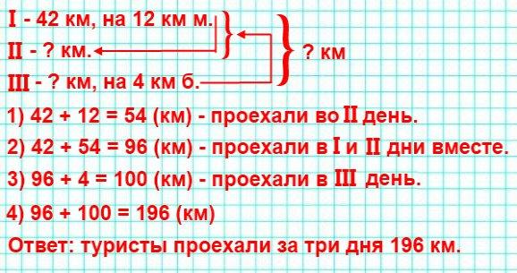 176. Отправившись в велосипедный поход, группа туристов в первый день проехала 42 км, что на 12 км меньше, чем во второй, а в третий – на 4 км больше, чем в первый и второй вместе